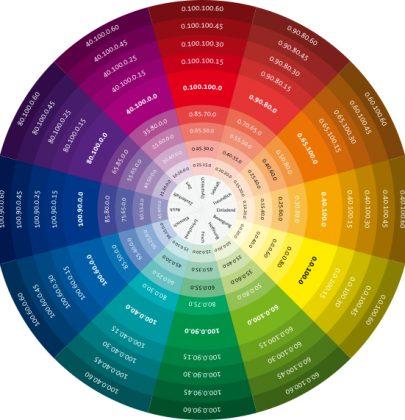 Welcher Lidschatten zu welcher Augenfarbe?