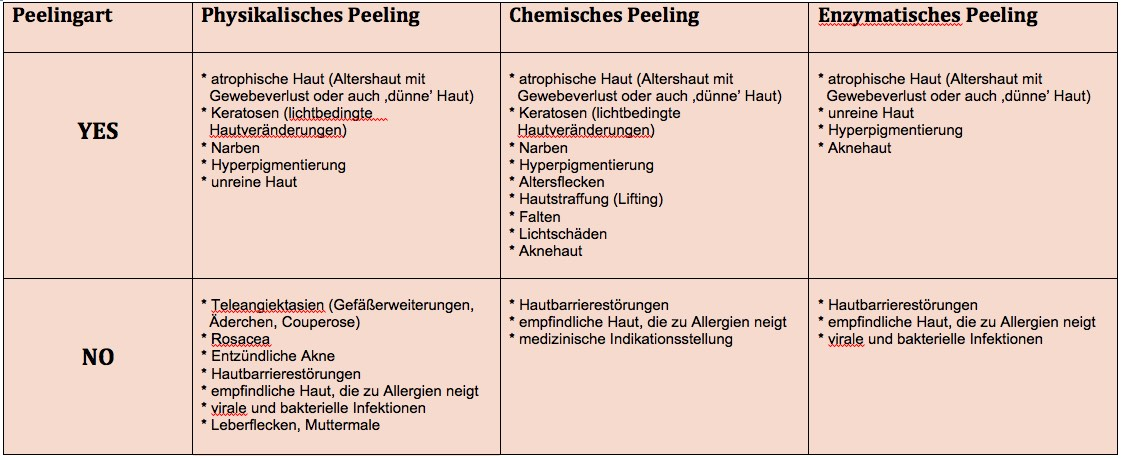 Welche Peelingarten sind für welchen Hauttyp geeignet?